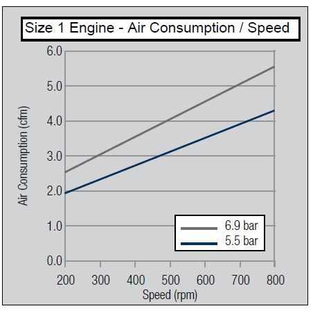 size-1-air-consumption-speed