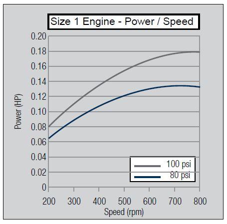 size-1-power-speed
