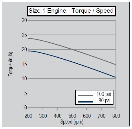 size-1-torque-speed