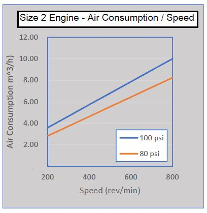 size-2-air-consumption-speed