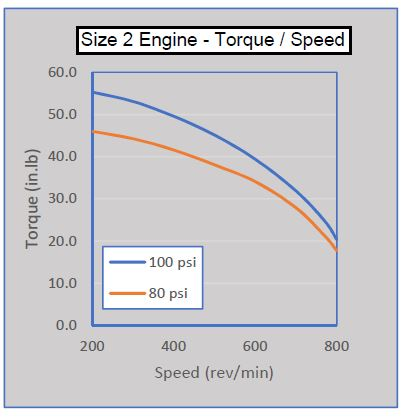size-2-torque-speed