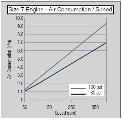 size-7-air-consumption-speed
