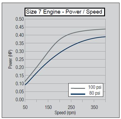 size-7-power-speed