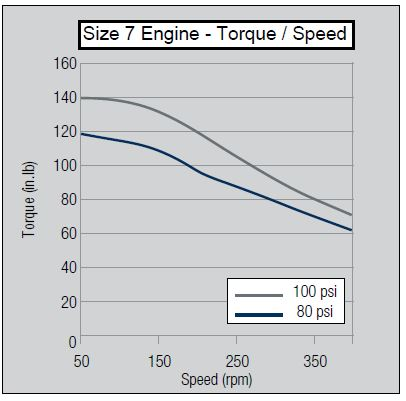 size-7-torque-speed